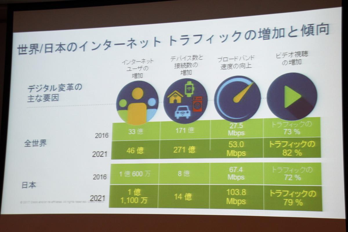 インターネットユーザーの増加、デバイス数と接続数の増加、ブロードバンド速度の向上、ビデオ視聴の増加がトラフィック増加の原因に