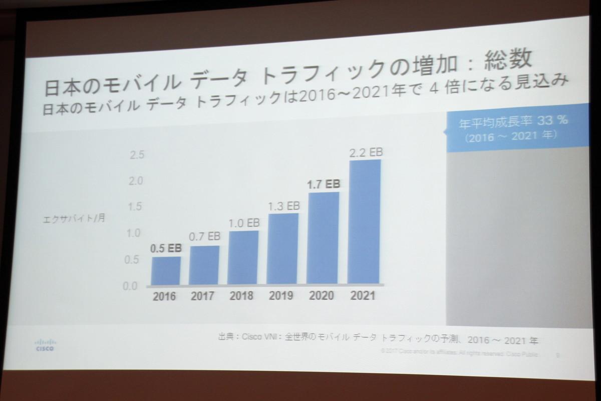 日本のモバイルデータトラフィックは2021年に月間2.2エクサバイトに達する