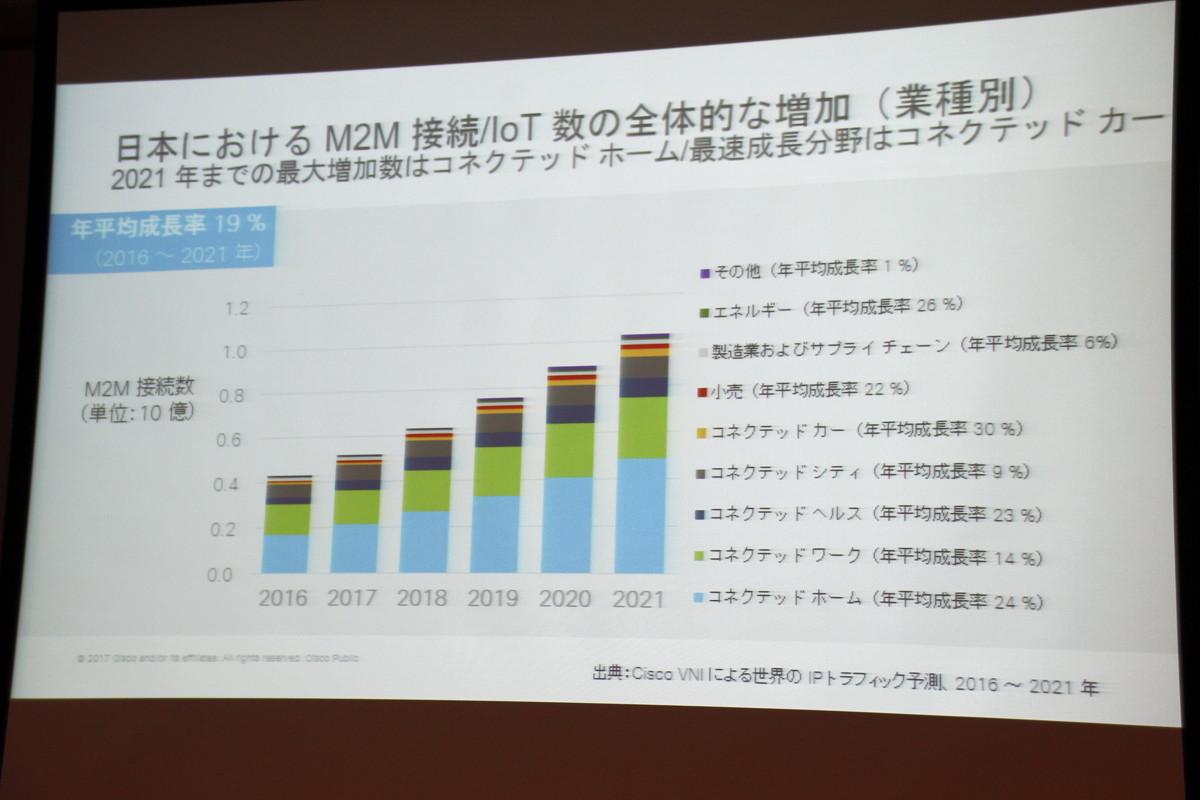 コネクテッドホーム、コネクテッドカー分野の成長も期待される