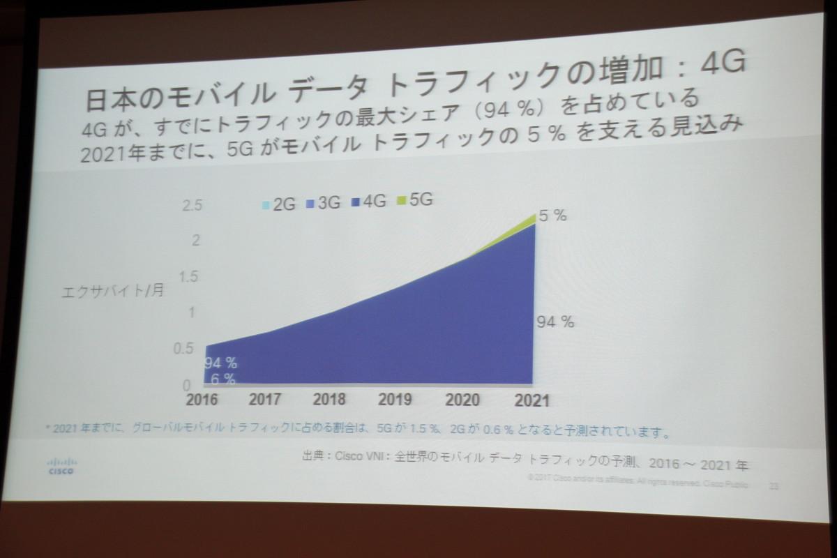 日本のモバイルデータトラフィックは、2021年に5Gが5%(世界平均1.5%)を占める見込み。