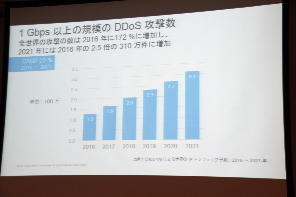 1Gbps以上の規模の攻撃。2021年までの年平均成長率は20%になるという