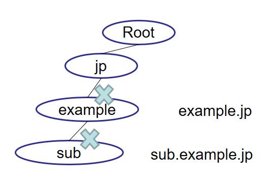 例:フルリゾルバがexample.jpのNXDOMAINを受け取り、キャッシュしている場合に、sub.example.jpクエリを受け取るとNXDOMAINを返してよい