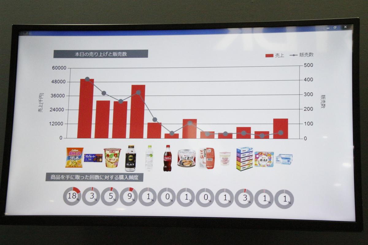 棚にもリーダーが埋め込まれており、商品ごとに手に取られた数を集計
