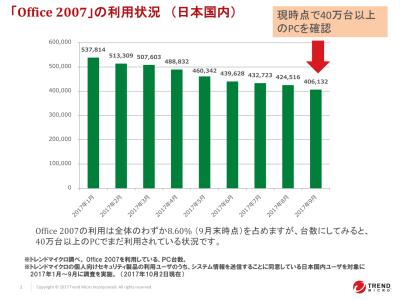 今日で「Office 2007」サポート終了、まだ40万台超が日本国内で稼働中~トレンドマイクロ調査