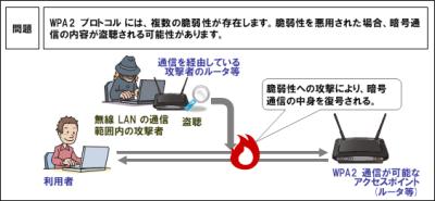 WPA2脆弱性「KRACKs」、HTTPS通信時は影響受けず、有線LANやVPNの利用も推奨