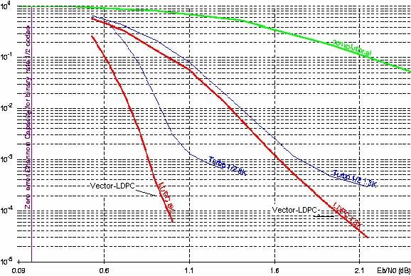 縦軸がBER(Bit Error Rate)で、下になるほどエラー率が低い。横軸はEb/Np(Energy per Bit to Noise)で、要するに1bitあたりのS/N比。出典は2006年にQualcommに買収されたFlarion Technologiesが2003年11月に出したWhite Paper。