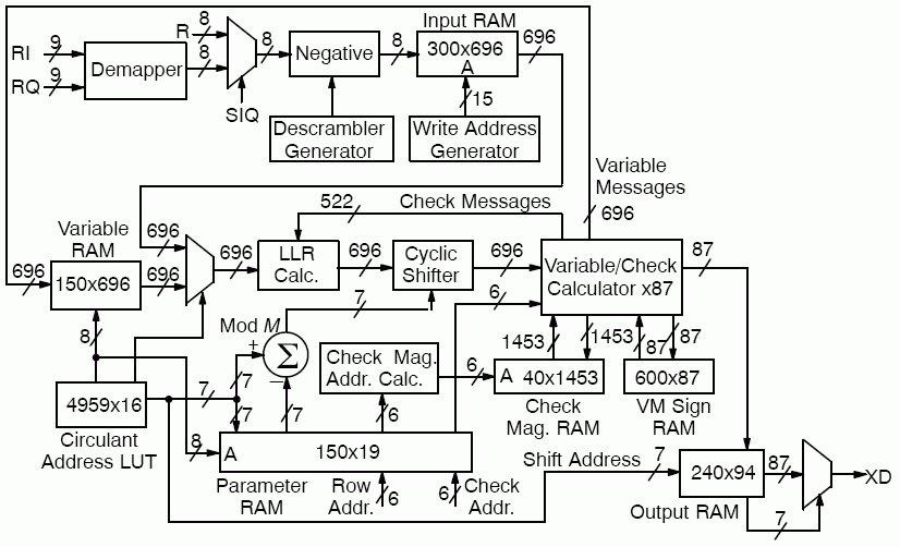 """出典は「<a href=""""https://www.design-reuse.com/sip/gmr-1-high-speed-ldpc-decoder-ip-34676/"""" class=""""n"""" target=""""_blank"""">LCD01G - GMR-1 High Speed LDPC Decoder</a>」。GMR(GEO Mobile Radio)とあるように衛星通信用のLDPCデコーダなので、データサイズなどは10GBASE-Tと合わないが、基本的な構造はほぼ一緒だ"""