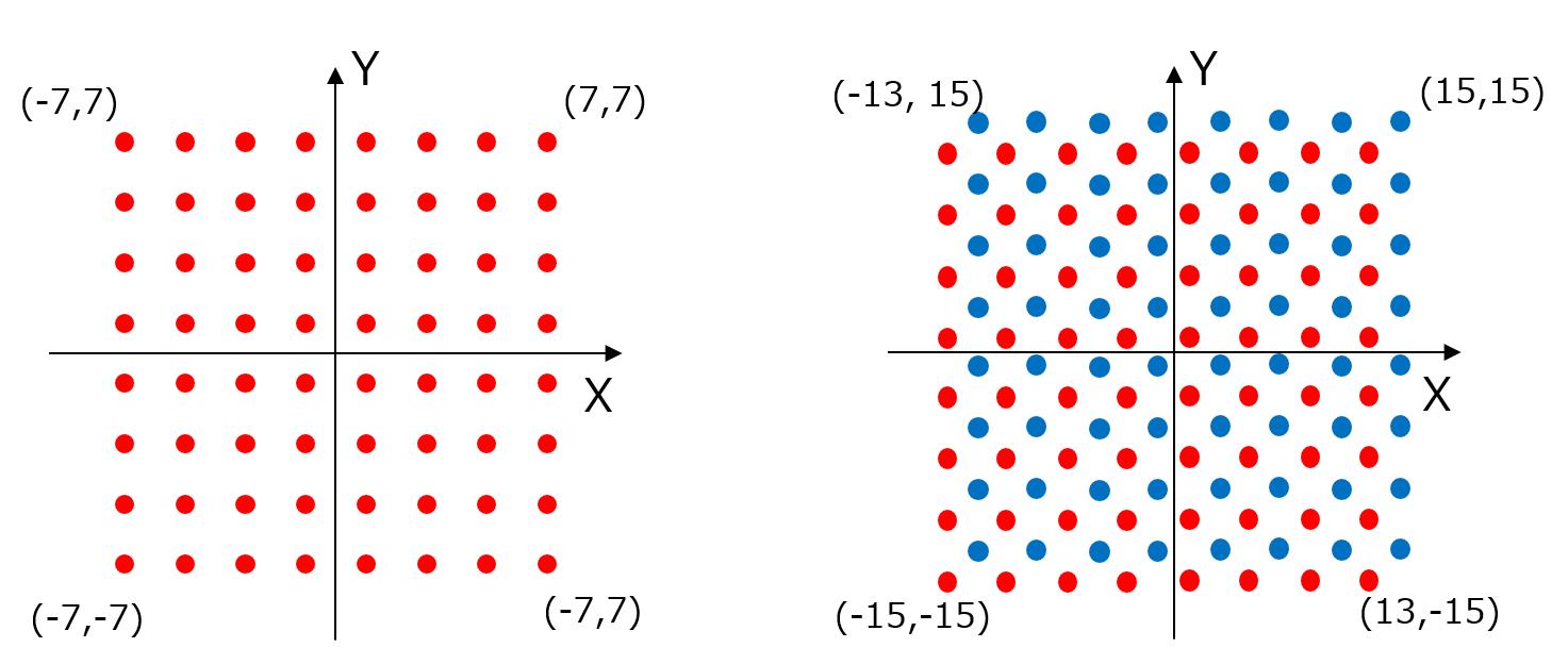信号の変調方式である「64QAM(左)」と「128DSQ(右)」