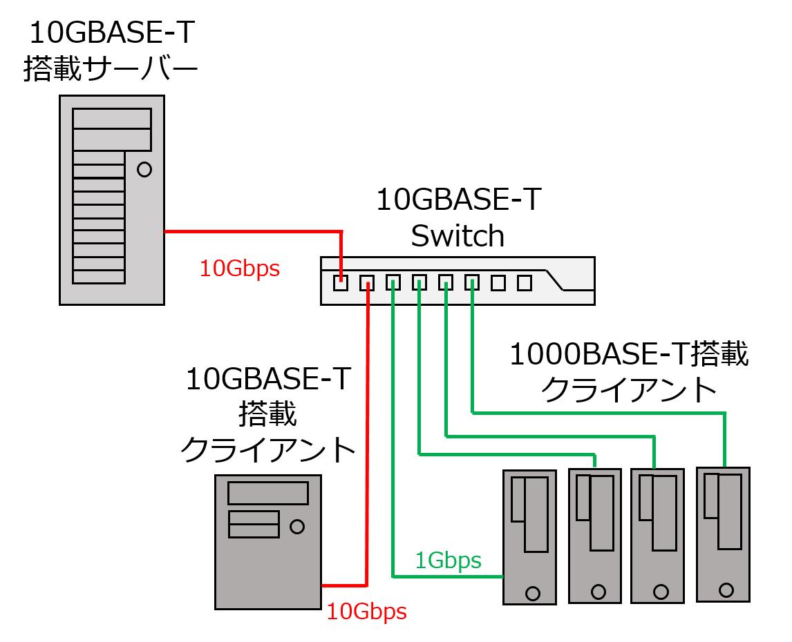 異なる速度のネットワークが混在した環境の例