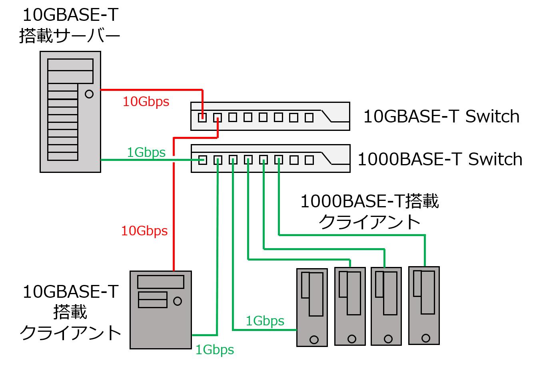 ネットワークを10GBASE-Tと1000BASE-Tの2つに分割した例