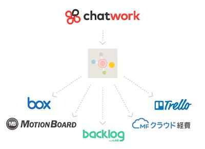 「チャットワーク」がWebhookとOAuthに対応、オープンベータ版の提供を開始