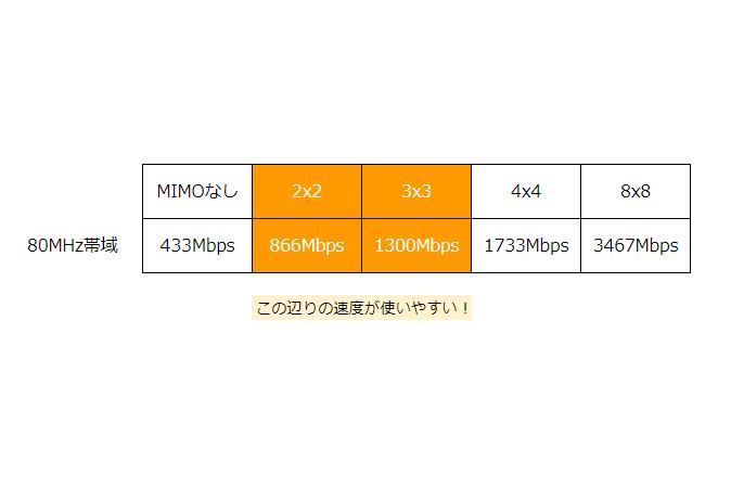 11acのMIMOを使った通信速度。2×2もしくは3×3あたりが狙い目