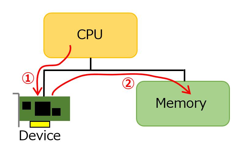 DMAによるデータ転送の仕組み