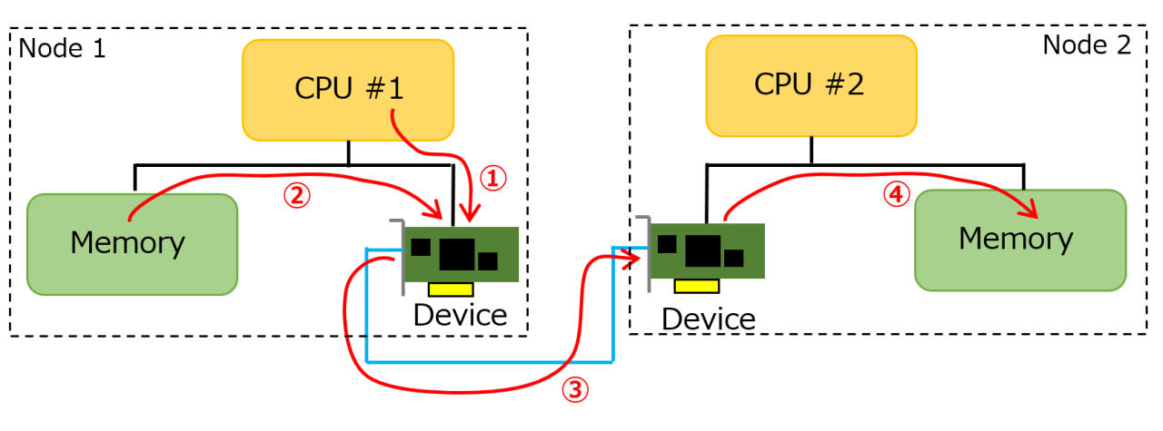 RDMAによるデータ転送の仕組み