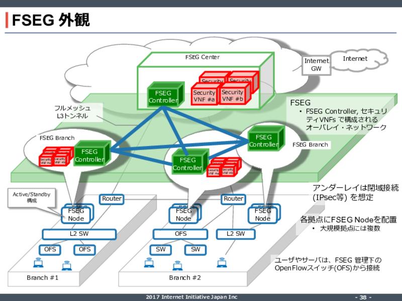 「FSEG」の構成