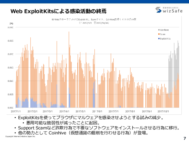 Web ExploitKitから詐欺へ主流が移る
