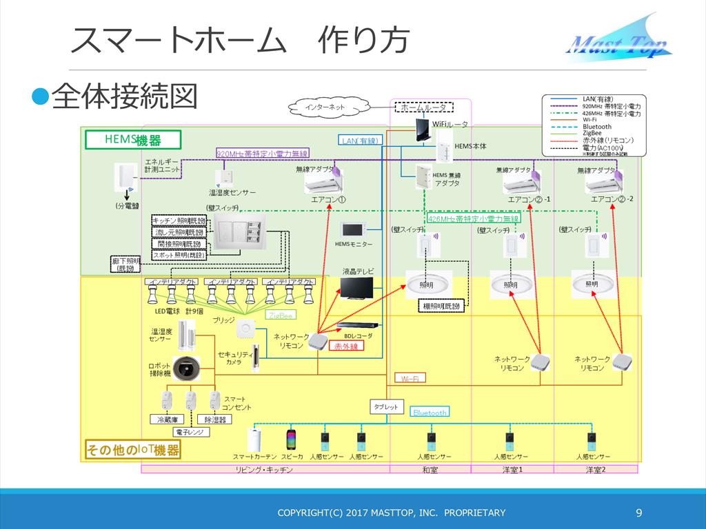 検証環境のネットワーク構成図