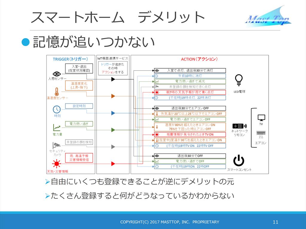 スマートホームのデメリットの例。複雑な設定はできるが、それゆえに管理が難しくなる可能性も