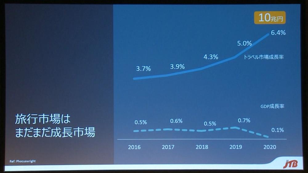 国内旅行市場は順調に成長しており、2020年には10兆円規模になると予想されている