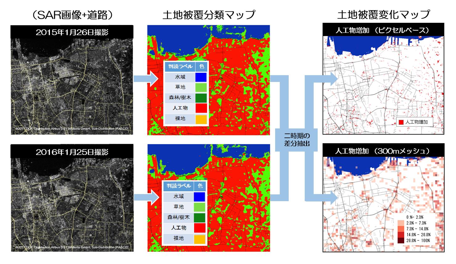衛星画像から都市の変化を解析