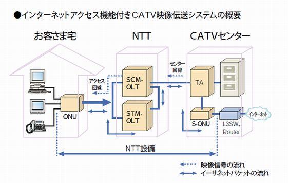 "CATVの映像/音声信号に、""ついでに""インターネットアクセス機能を付けたかたち。出典はNTTサクセスサービスシステム研究所の年表(<a href=""http://www.ansl.ntt.co.jp/history/access/ac0106.html"" class=""n"" target=""_blank"">http://www.ansl.ntt.co.jp/history/access/ac0106.html</a>)"