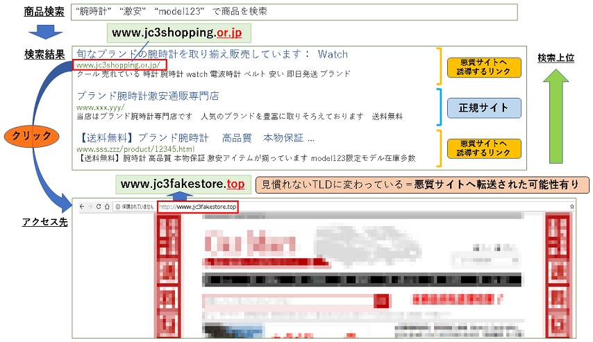 商品の検索結果から悪質なサイトに転送されるまでのイメージ図