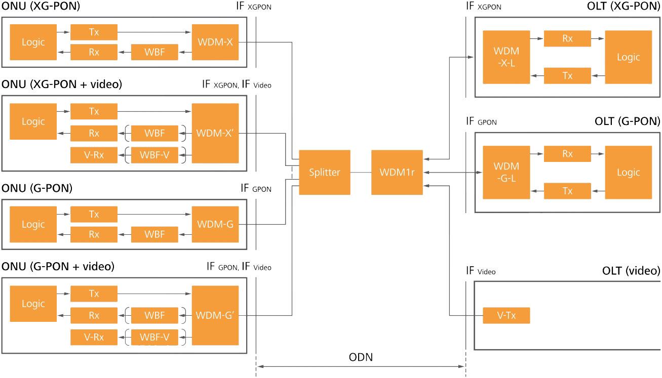 "HUAWEIの資料<a href=""http://www.huawei.com/ilink/en/download/HW_077443"" class=""n"" target=""_blank"">""Next-Generation PON Evolution""</a>より抜粋"