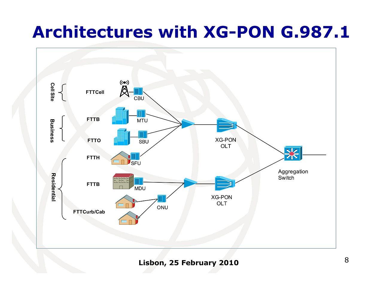 "<a href=""https://www.itu.int/en/ITU-T/studygroups/com15/Documents/tutorials/Optical_access_transmission.pdf"" class=""n"" target=""_blank"">FTTH Conference 2010におけるFrance TelecomのFabrice BOURGARTのプレゼンテーション(PDF)</a>より抜粋。一番上が「FTTCell」"