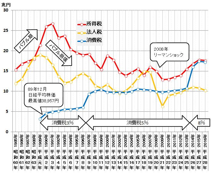消費税の税率は5%、8%としているが、国税分は4%、6.3%が正しい