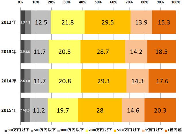 2012年から2015年の所得階級別の構成割合。黒~灰色は所得1000万円以下。黄色~赤色が所得1000万円超