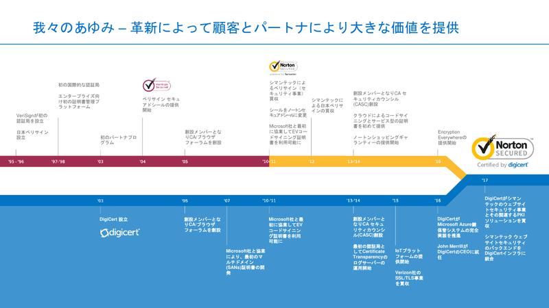 SymantecとDigiCertの歴史