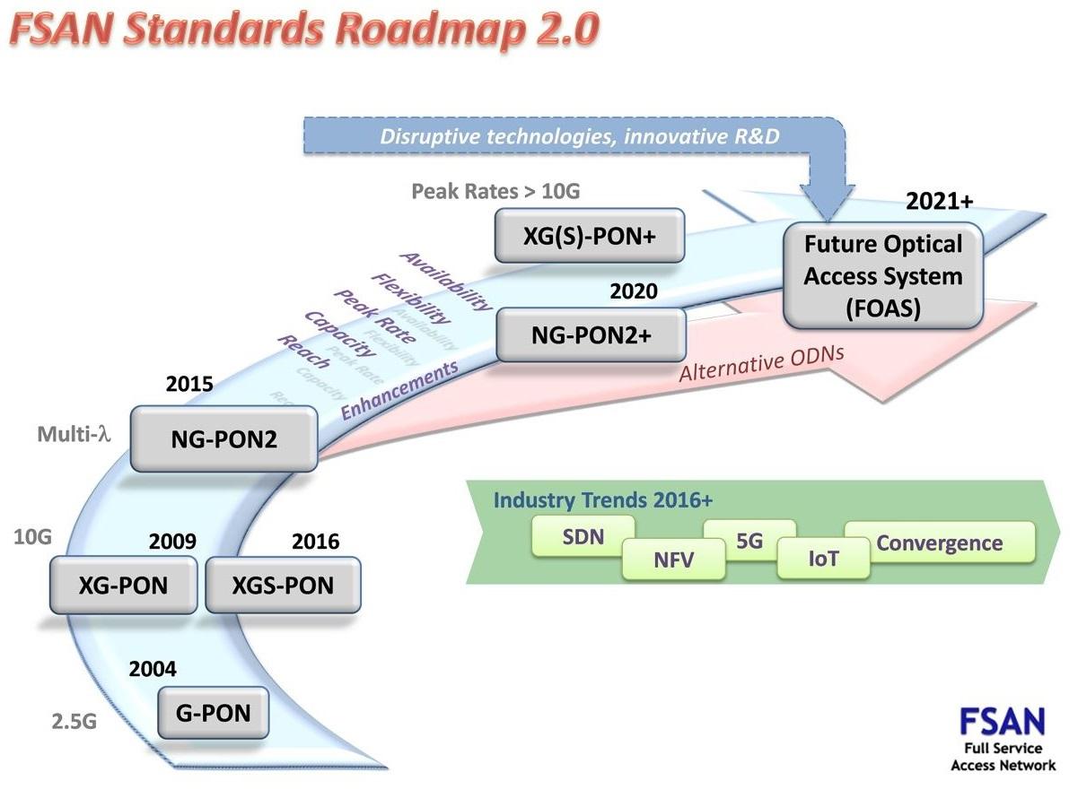 次世代PONに位置付けられる「FOAS(Future Optical Access System)」に関しては、いまだに具体的な議論は始まっていない。「Alternative ODN(Optical Distribution Network)」は、要するにスプリッターである