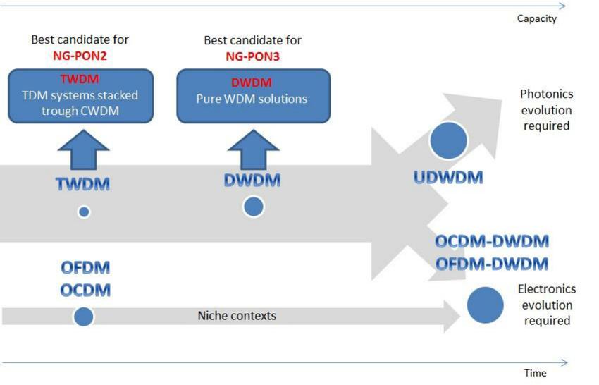 Ultra DWDMはともかく、「Super DWDM」と称されるものは既に存在しており、1本の光ファイバーで1000波長近くを通すことが可能である