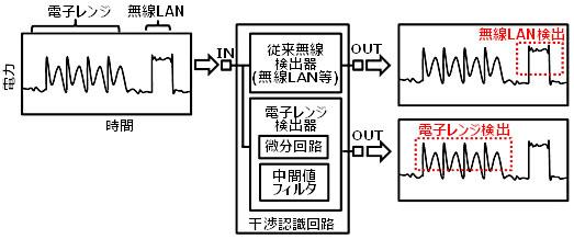 干渉認識回路の構成