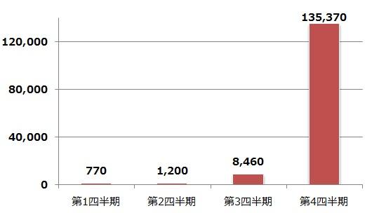 国内におけるコインマイナー検出台数推移(2017年1月~12月)