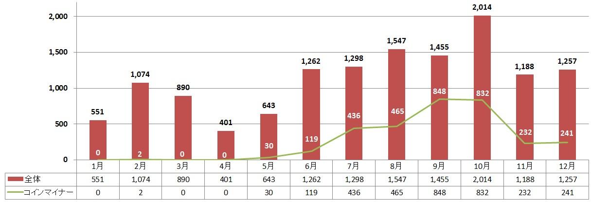 国内インターネット利用者への攻撃が確認された脆弱性攻撃サイト数、コインマイナー配布が確認されたサイト数の推移(2017年)
