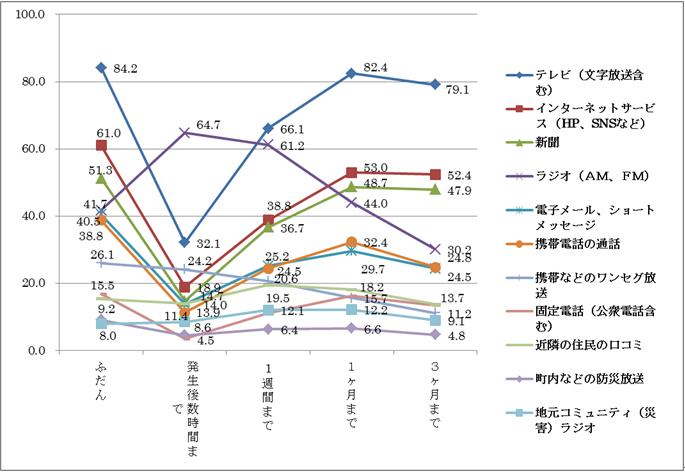 図2 [ネット調査]役に立った情報源(%) N=2815
