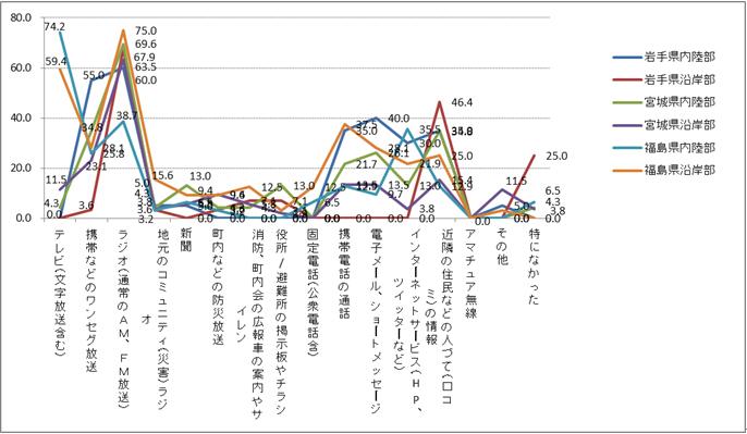 図3 [面談調査]役に立った情報源、地震発生直後、地域別(%) N=186