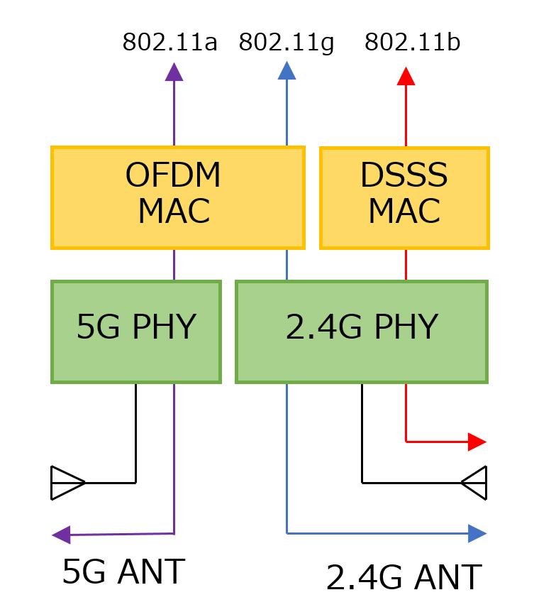 IEEE 802.11a/b/gの構成図