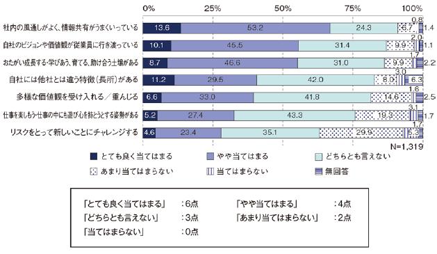 IT企業の企業文化・風土の回答別に点数化(風土点)