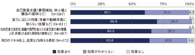 """IT企業における""""質""""に関係するモチベーション向上施策の効果"""