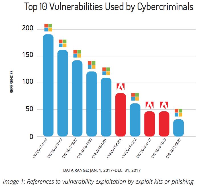 サイバー犯罪に使われた脆弱性トップ10(Recorded Future「Soft Target: The Top 10 Vulnerabilities Used by Cybercriminals」より)