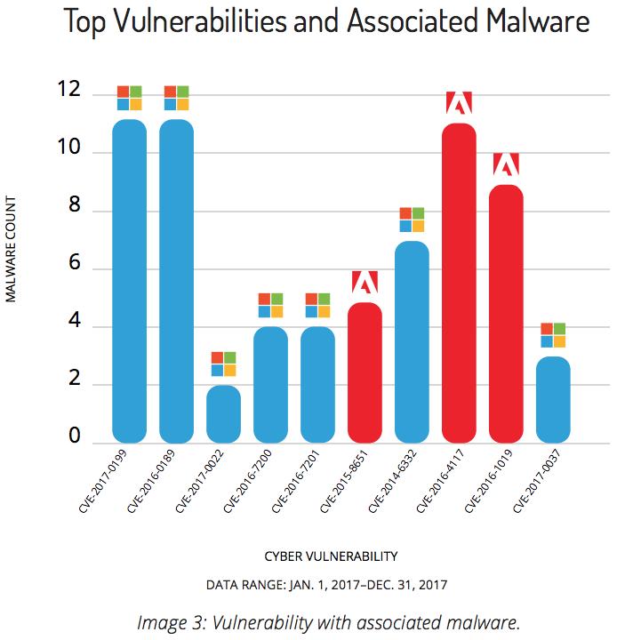 脆弱性トップ10とそれらに関連したマルウェアの数(Recorded Future「Soft Target: The Top 10 Vulnerabilities Used by Cybercriminals」より)
