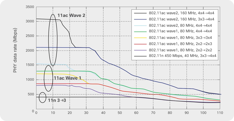 """恐らく横軸はftと思われる(原典にも記載がjない)。出典はCiscoの「<a href=""""https://www.cisco.com/c/dam/en/us/products/collateral/wireless/aironet-3600-series/white-paper-c11-713103.pdf"""" class=""""n"""" target=""""_blank"""">802.11ac: The Fifth Generation of Wi-Fi Technical White Paper</a>」(PDF)"""