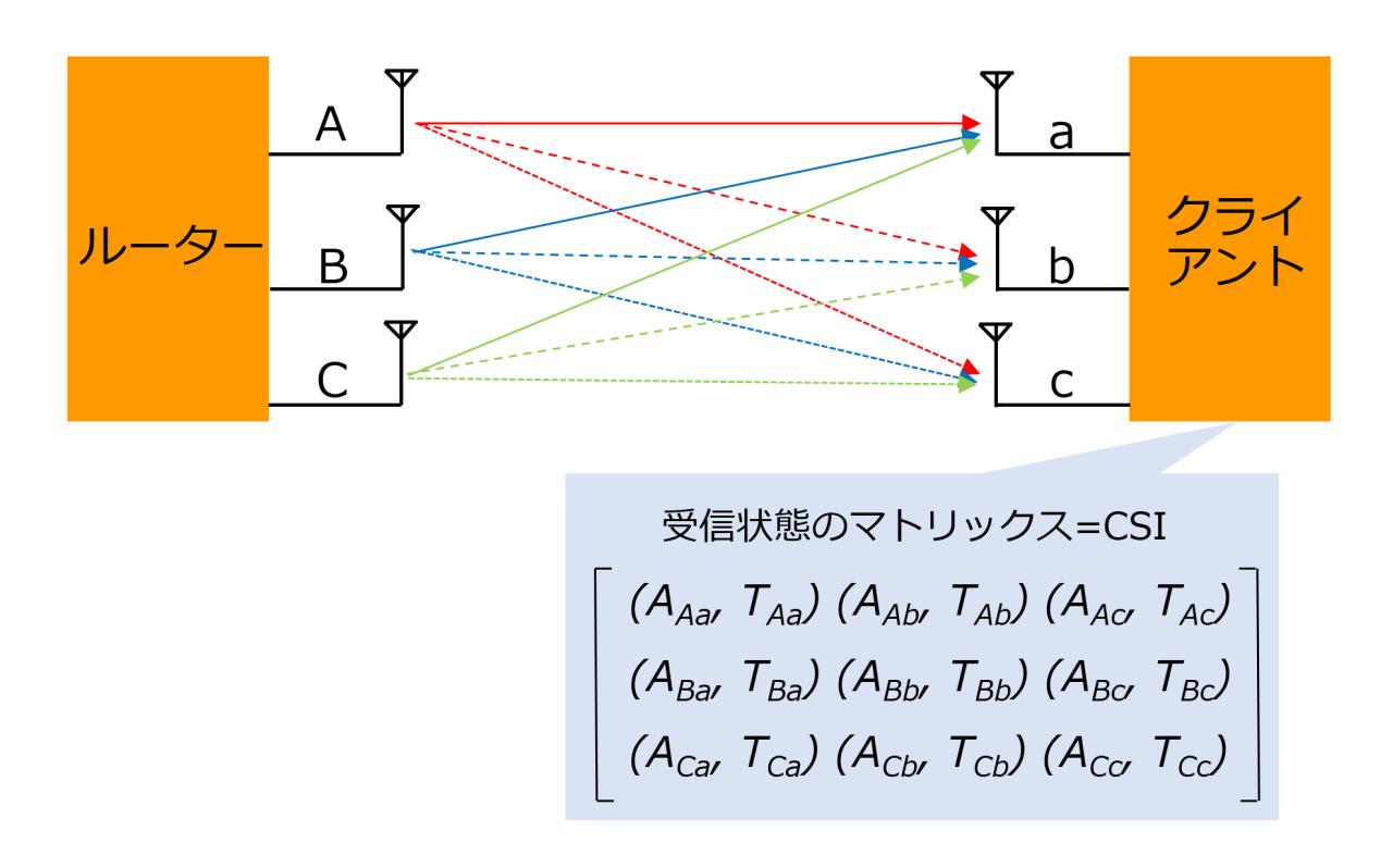 信号強度や受信時間を測定してマトリックスで表す「CSI(Channel State Information)」。図は3×3 MIMO接続時のもの