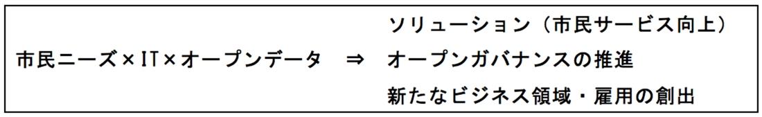 図2:シビックテックの活動の公式