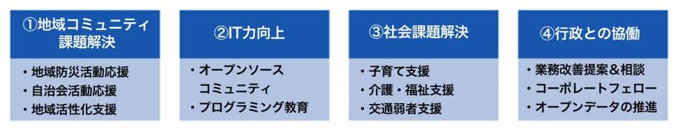 図4:シビックテック活動の項目別分類例