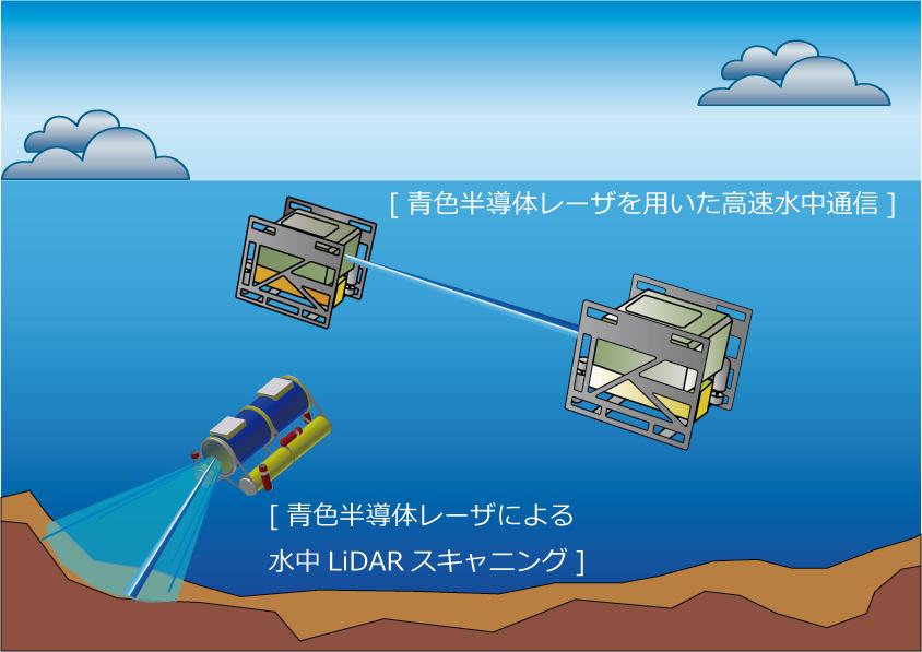 「水中LAN」のイメージ