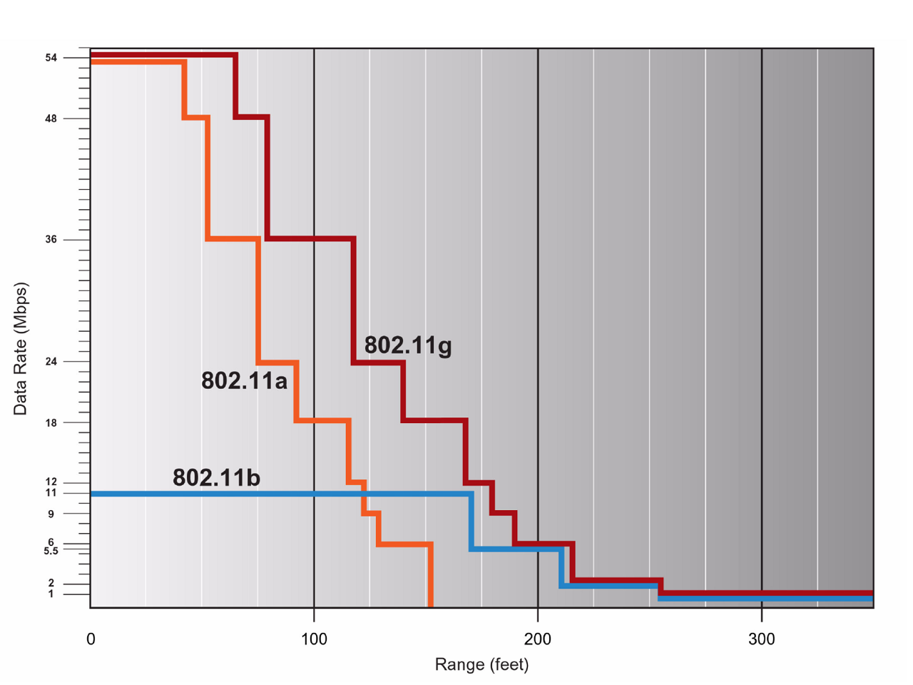 """距離と転送速度はおおむね反比例する傾向にあり、必要な速度によって到達距離の限界が決まることになる。出展はBroadcomの""""<a href=""""http://ant.comm.ccu.edu.tw/course/92_WLAN/2_White_Paper/IEEE802.11g,%20The%20next%20mainstream%20wireless%20LAN%20standard.pdf"""" class=""""n"""" target=""""_blank"""">IEEE 802.11g The New Mainstream Wireless LAN Standard</a>"""""""