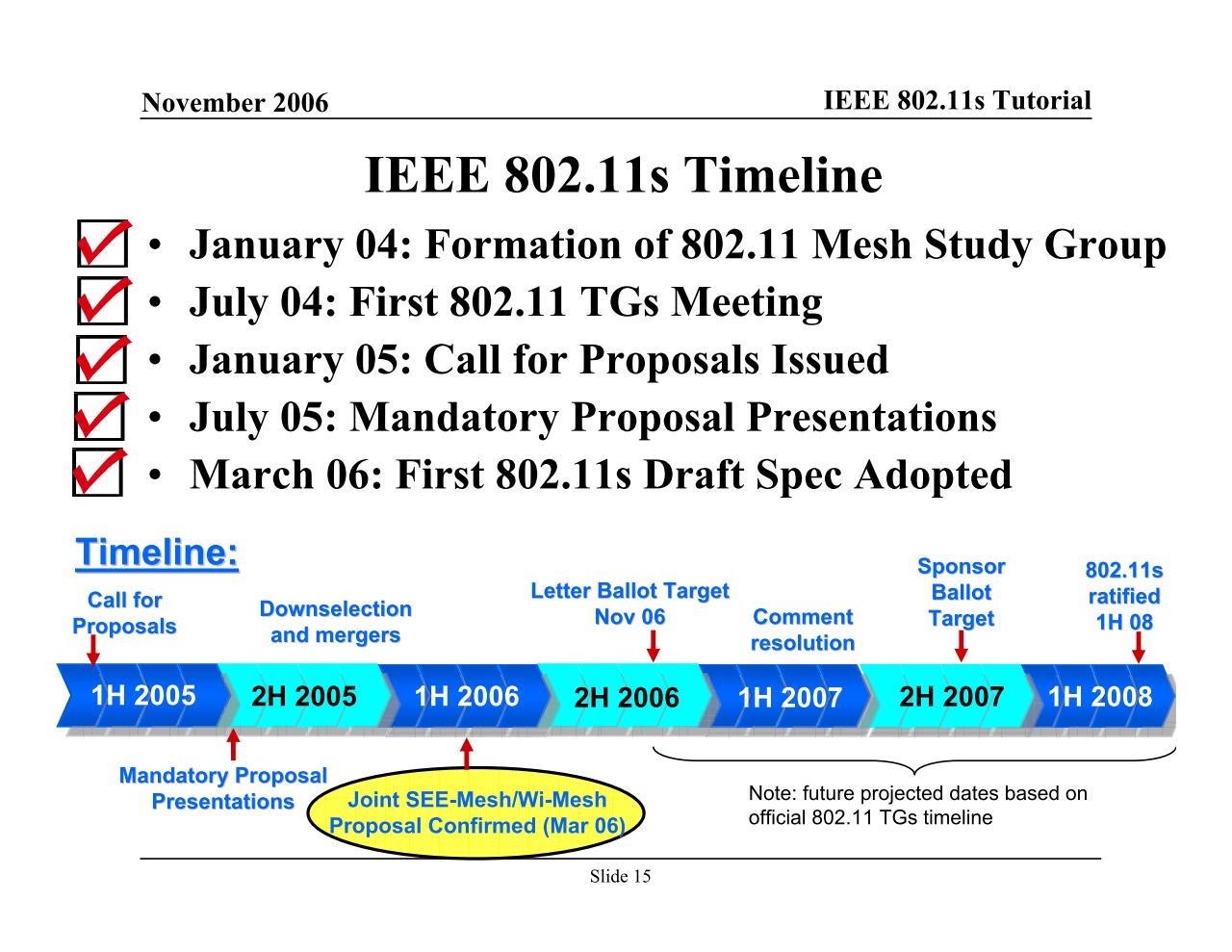"""出典は2006年11月に開催されたIEEE 802 Plenary Sessionにおける「<a href=""""http://www.ieee802.org/802_tutorials/06-November/802.11s_Tutorial_r5.pdf"""" class=""""n"""" target=""""_blank"""">IEEE 802.11s Tutorial</a>」のスライド。この頃は、以降の標準策定で揉めることは誰も想像していなかった模様"""